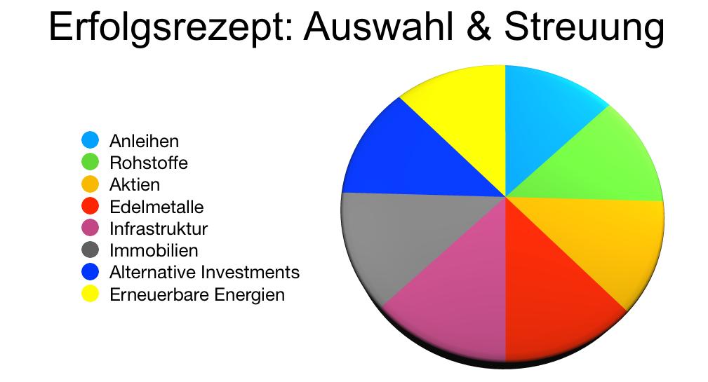 Erfolgsrezept: Breite Streuung der Investitionen